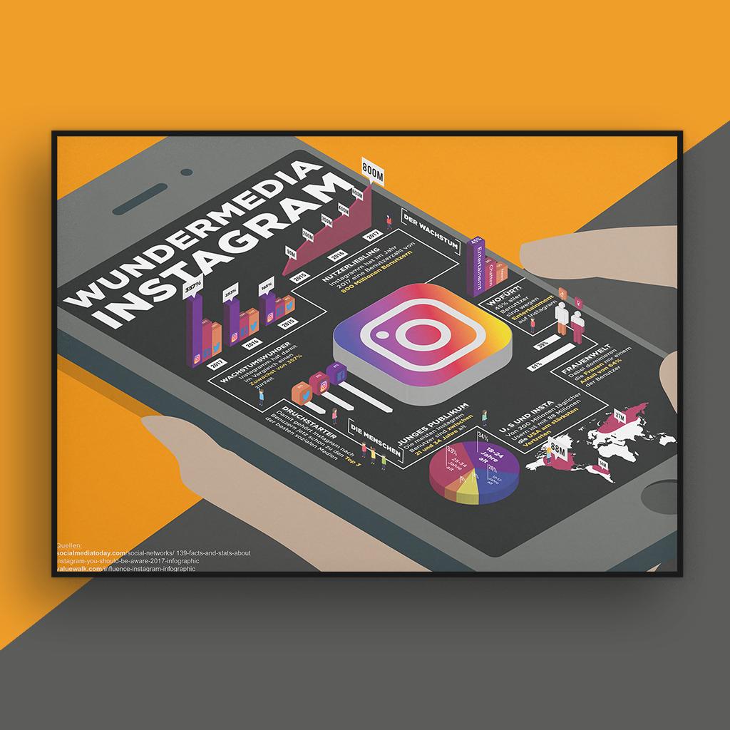 Plakat Design Projekt für Instagram Statistiken Aaronroth Aaron Roth